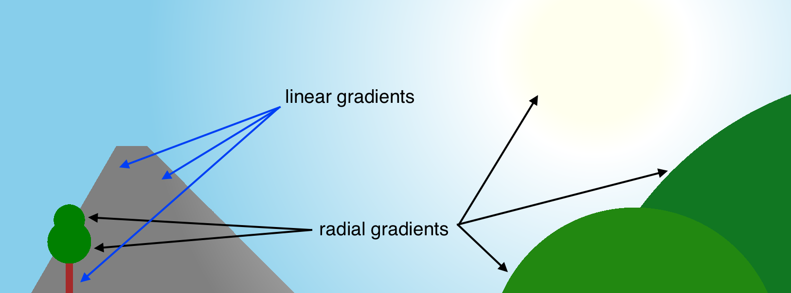 Screenshot of the sky in the game with the word linear-gradient with arrows pointing to a mountain and a tree trunk; and the word radial-gradient with arrows pointing to the sun, some rounded mountains, and the treetop.